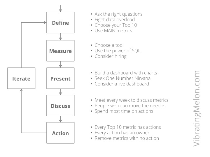 Six Steps to Metrics Heaven