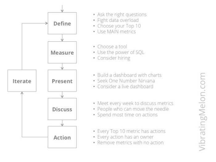 Six Steps to Metrics Heaven
