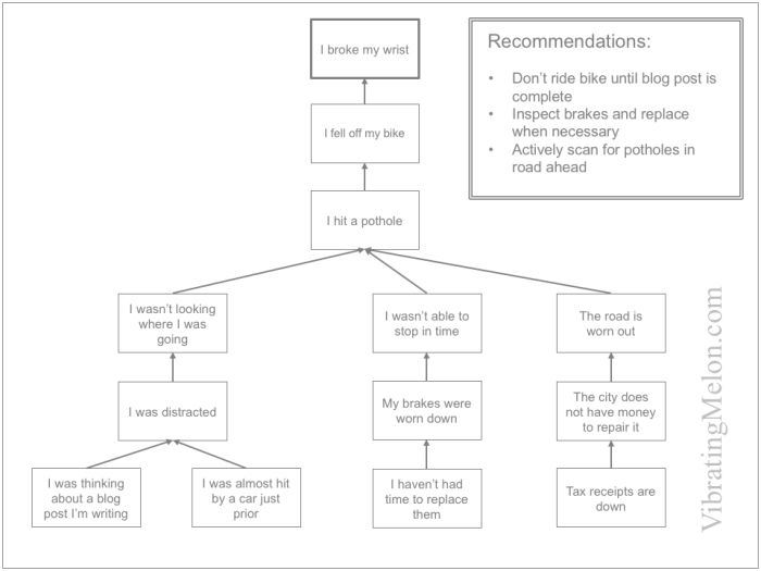 Why-because analysis with recommendations
